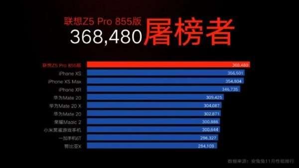 Lenovo Z5 Pro AnTuTu