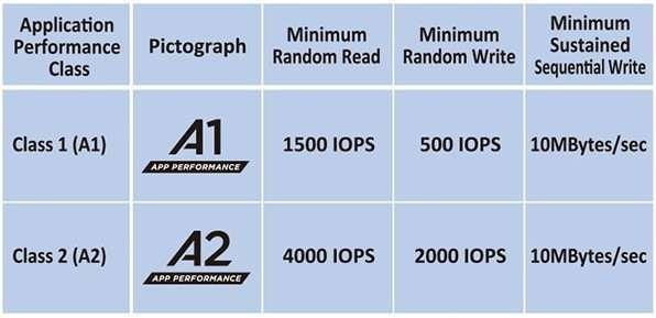 microSD App Performance Class