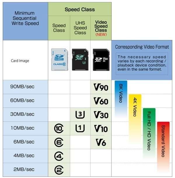 microSD - Classi di velocità