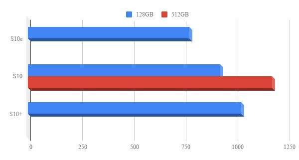 Costo di lancio dei Samsung Galaxy S10