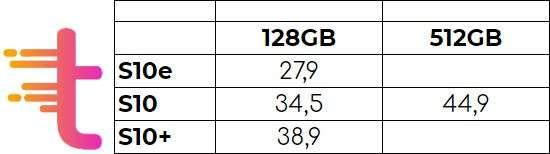 Prezzi mensili per il noleggio dei Galaxy S10