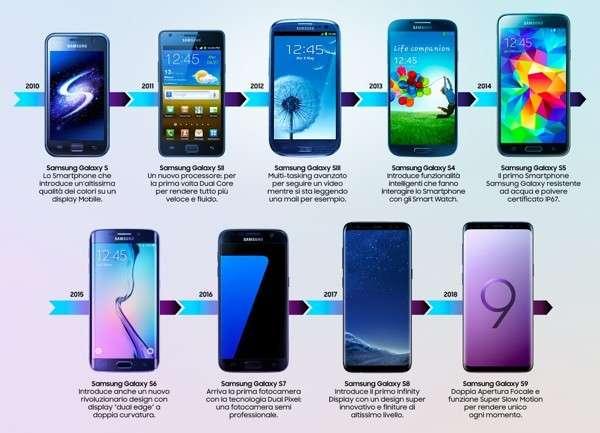 Dal Samsung Galaxy S al Samsung Galaxy S9