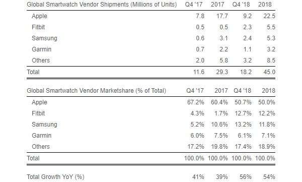 Il mercato smartwatch nell'ultimo anno: le statistiche relative alle unità distribuite e vendute