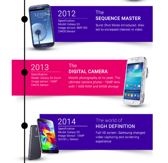 Samsung Galaxy S3 S4 S5