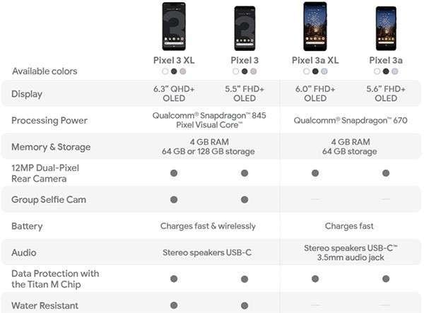Le caratteristiche degli smartphone Pixel di terza generazione a confronto