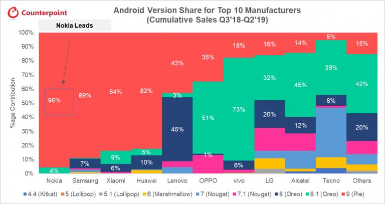 Counterpoint classifica aggiornamenti Android