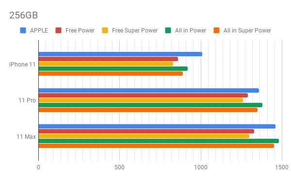 iPhone 11, 256GB: le offerte Tre
