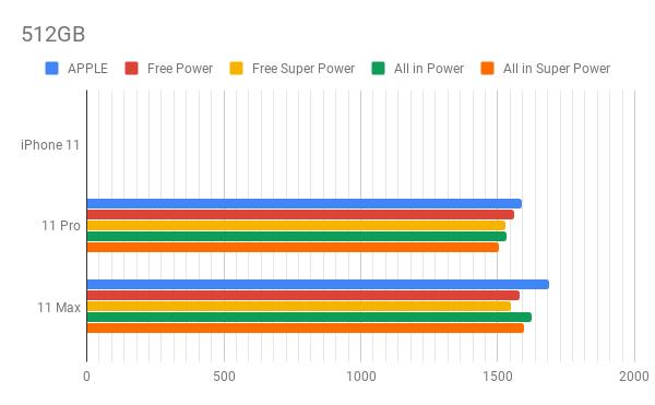 iPhone 11, 512GB: le offerte Tre