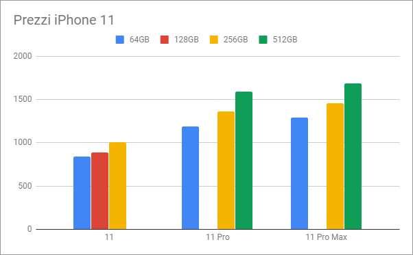 iPhone 11, 11 Pro e 11 Pro Max: tutti i prezzi