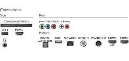 TV 50 pollici connettività