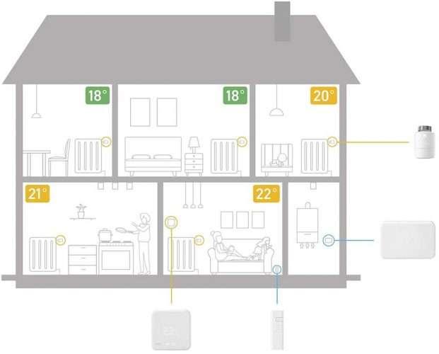 termostato wifi sensori