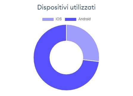 Immuni: le installazioni su Android e iOS