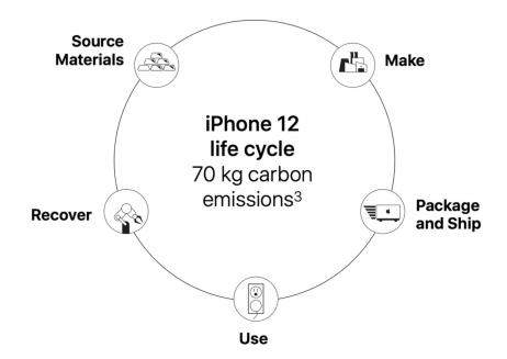 Perché Apple non fornisce più il caricabatterie?