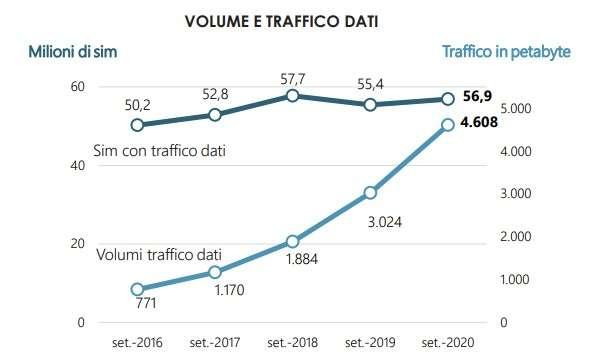 AGCOM, report 2020: traffico mobile