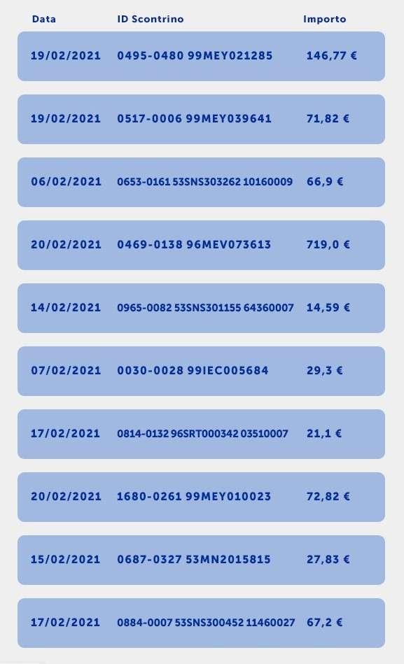 Lotteria degli Scontrini, i vincitori: marzo 2021