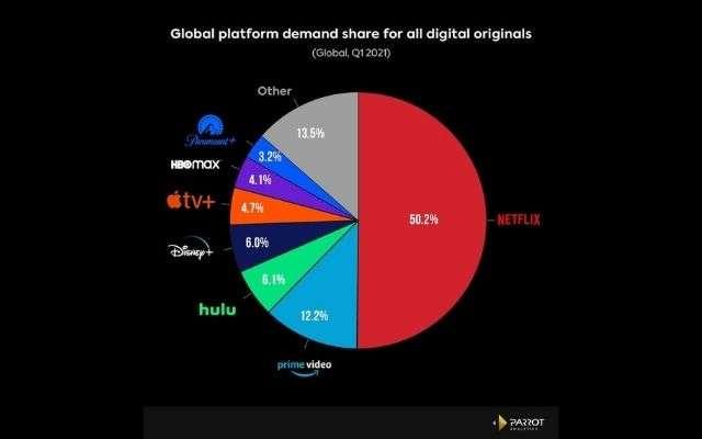 Netflix quota di mercato