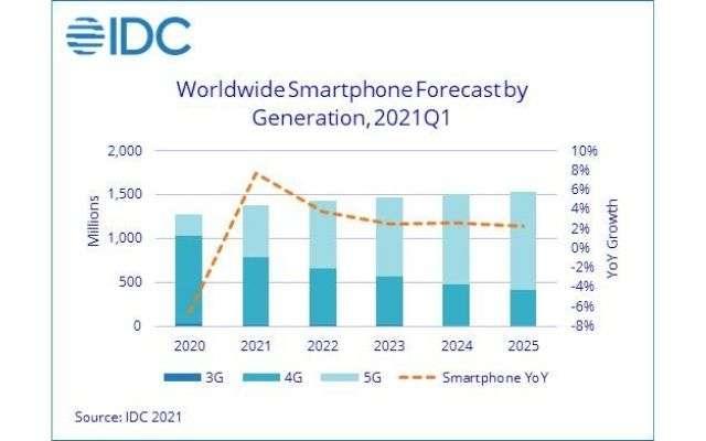 mercato smartphone