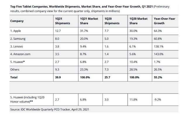 mercato tablet e chromebook