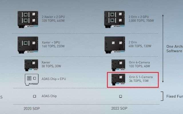 CPU Orin