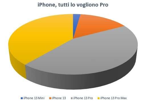 Apple iPhone 13: le vendite