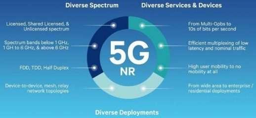 Qualcomm testa il 5G sul modem X50