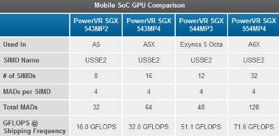 ARM mali Exynos PowerVR