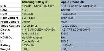 Galaxy S II vs iPhone 4S