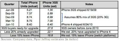 iPhone 4S 3GS