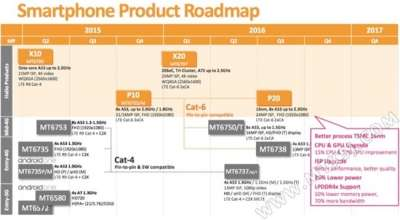MediaTek, roadmap 2016