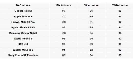Xiaomi Mi Note 3, ottima valutazione per DxOMark